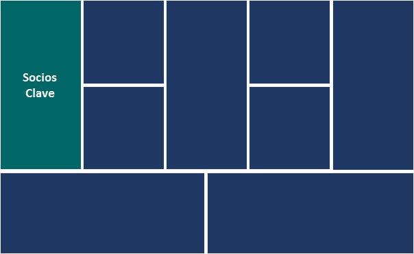 Modelos de negocio: Metodología CANVAS (10ªparte)